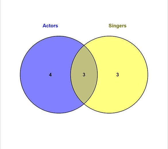 celebrity interactive venn diagram template creator