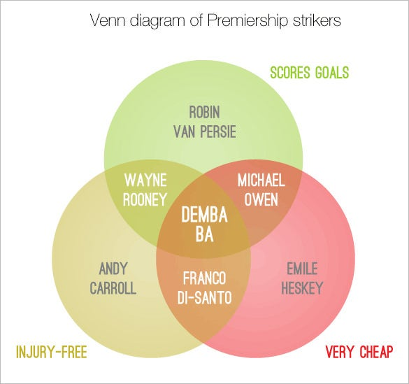 8 interactive venn diagram templates free sample example format interactive venn diagram of premiership strikers download ccuart Image collections