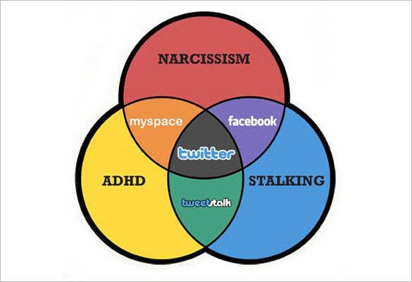 social networking 3 circle venn diagram sample