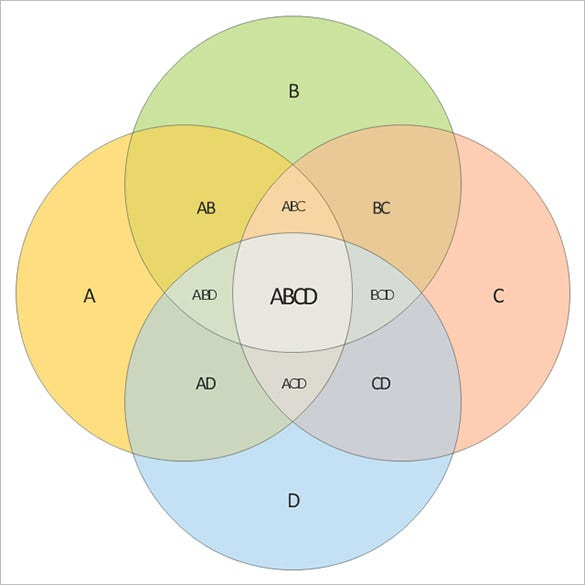 4 set venn diagram template free download example