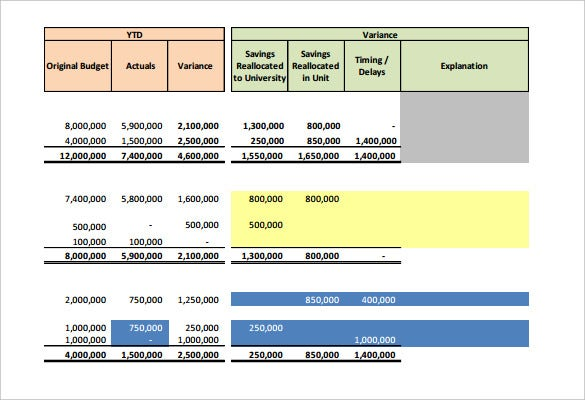 Free Download Budget Variance Analysis Template