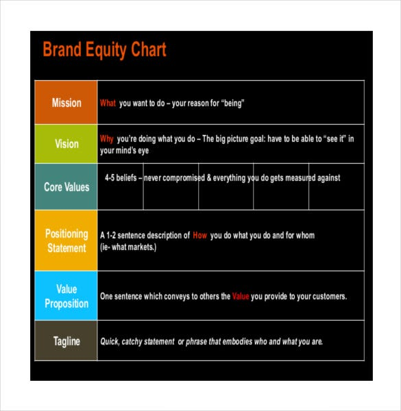 sample brand strategy template