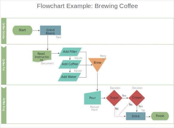 microsoft powerpoint flowchart template sample download