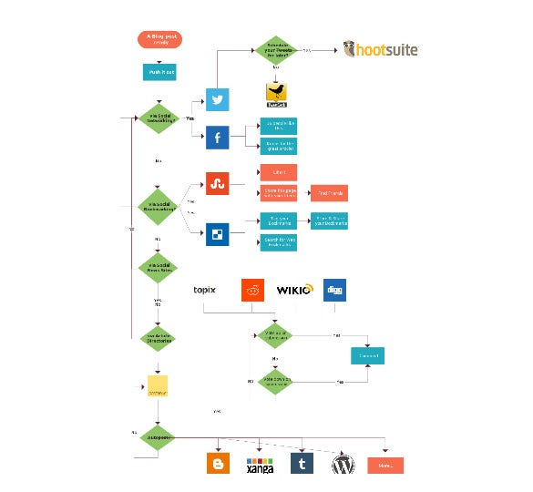 new social network process flow diagram template