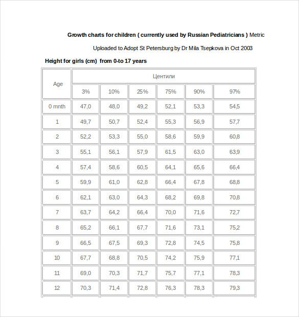 growth charts for girls in russia word format download