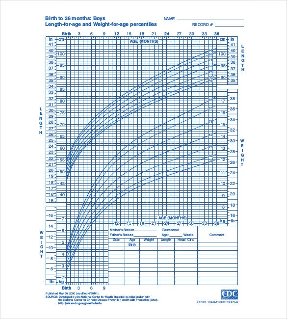 boys length for age and weight for age