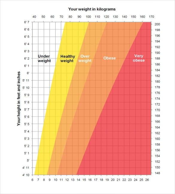sample ideal weight and height chart pdf file