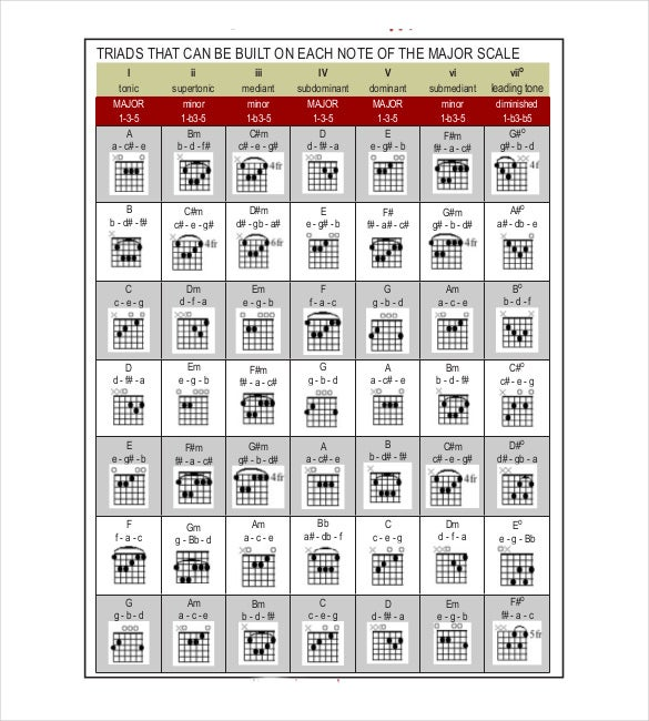 graphic about Printable Guitar Chords Chart Pdf known as 5+ Guitar Chord Chart Templates - Document, Excel, PDF Totally free