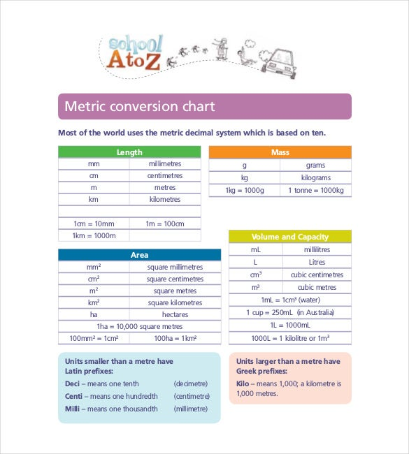 Metric Conversion Chart Template   Free Word Excel Pdf Format