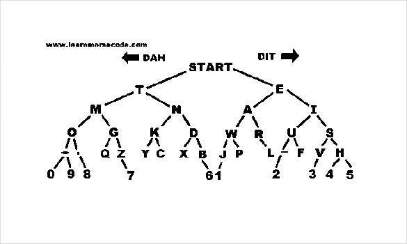 Sample Morse Code Tree Chart Template Word Format