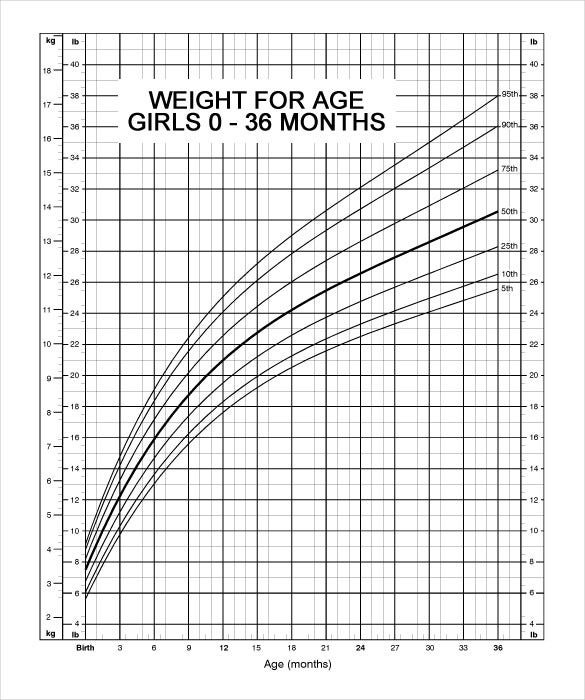 Baby S Weight Growth Chart Of 36 Months