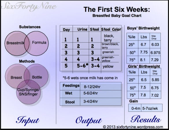 The First Six Weeks Tfed Baby Goal Chart Pdf