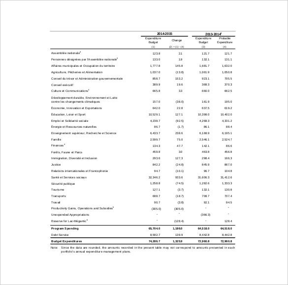 Capital Expenditure Budget Templates  Free Sample Example