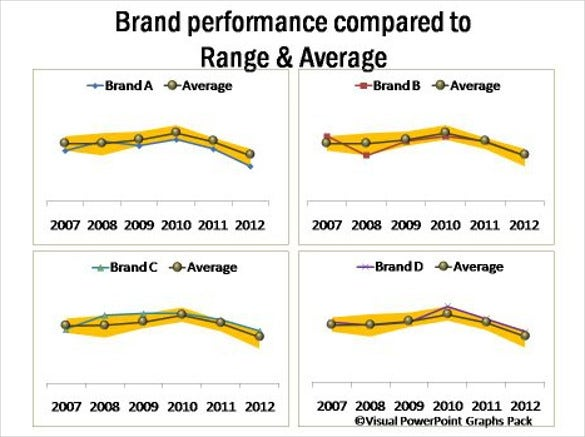 brand performance compared to range and average