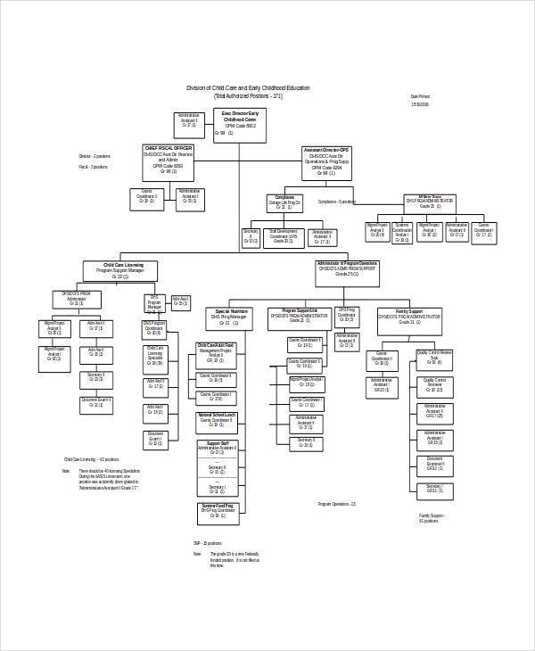 Childcare Organization Chart Template
