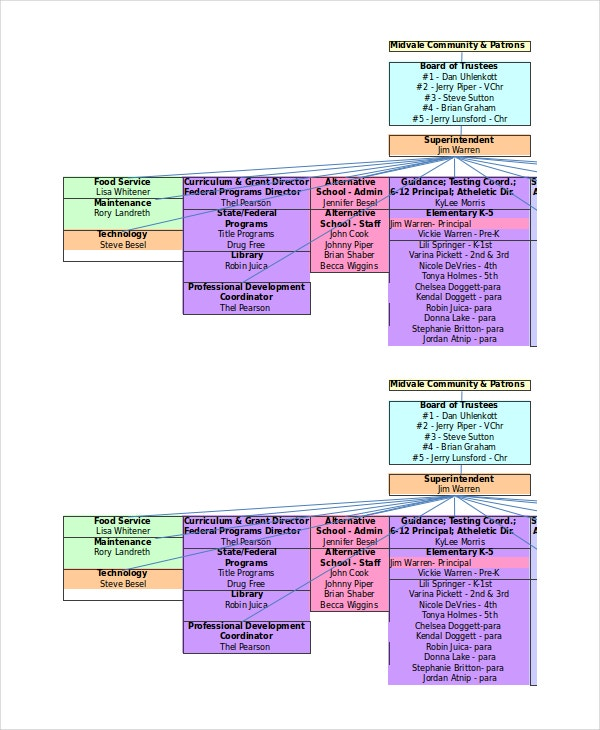 School Organisational Chart