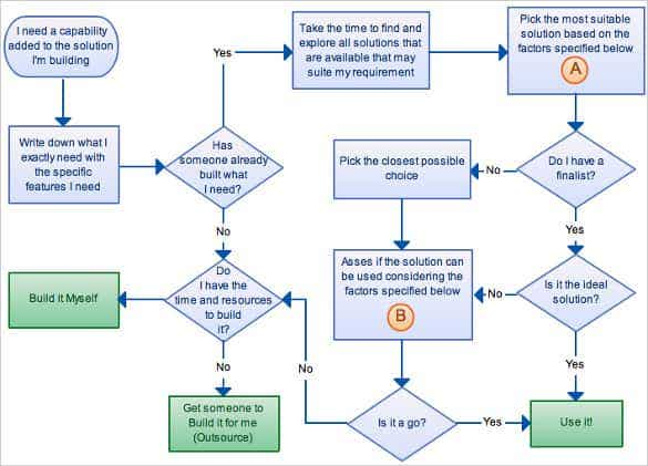Flow Chart Templates Free Sample Example Format Download - Flow chart format