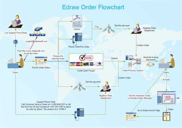 order flowchart template pdf download min