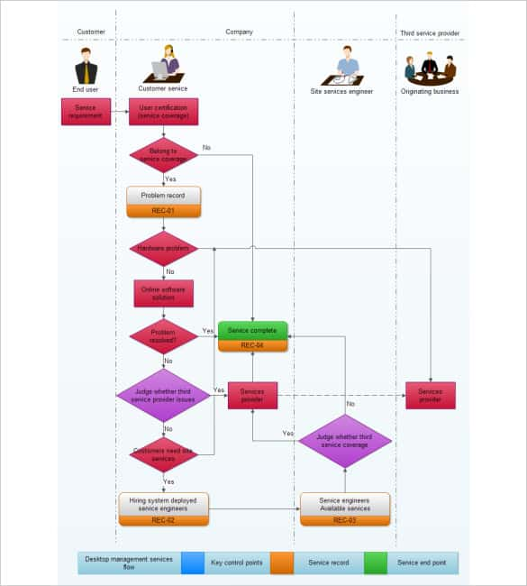 Services Flowchart Template Free Customizable  Process Flow Chart Examples Free