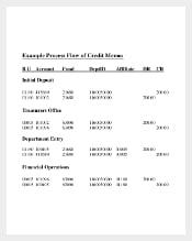 Example Process Flow of Credit Memo PDF Document
