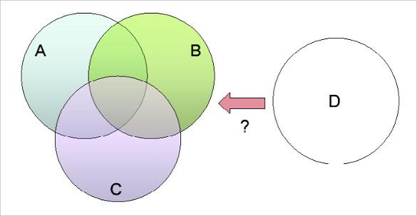 colourful venn diagram