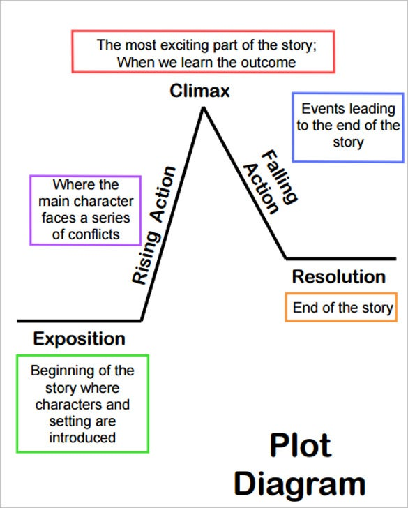 Plot Diagram Template Free Word Excel Documents