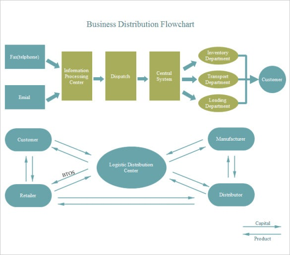 flow chart templates   free sample  example  format download    communication in a large business is a headache  however using the business flow chart template it has never been easier  the template is editable and
