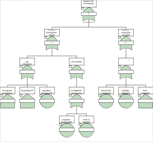 fault tree diagram ppt format
