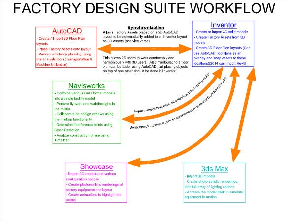 Factory Design Workflow Pdf Format