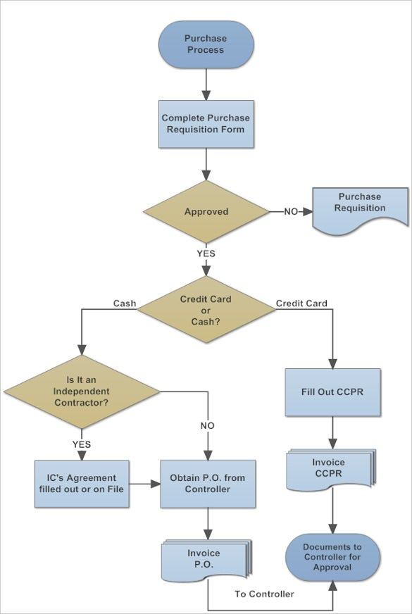 Procurement Workflow Process Template