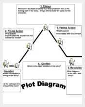 Plot Structure 2 and 4 Diagram Template
