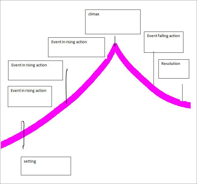 15+ Plot Diagram Template – Sample, Example, Format ...