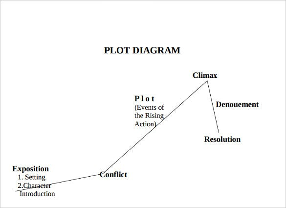 10+ Plot Diagram Template – Sample, Example, Format Download