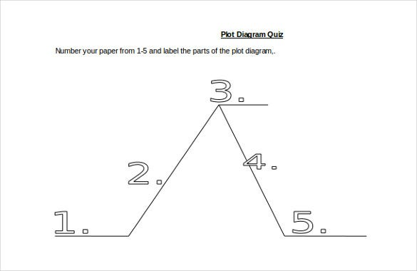 9  Plot Diagram Template  U2013 Sample  Example  Format