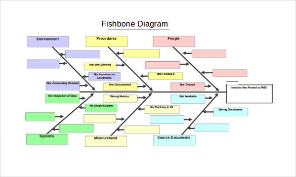 15 fishbone diagram templates sample example format download fishbone diagram generator sample format ccuart