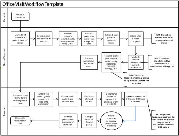 20 workflow diagram templates sample example format for Project management workflow template