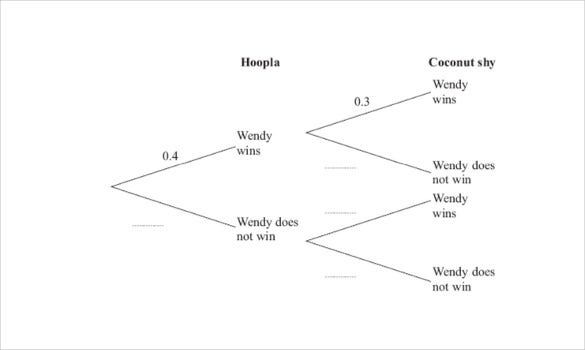 Probability Tree Diagrams on simple family tree template