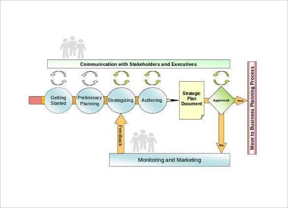 strategic planning process map