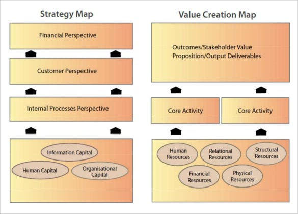 how to design a strategy map