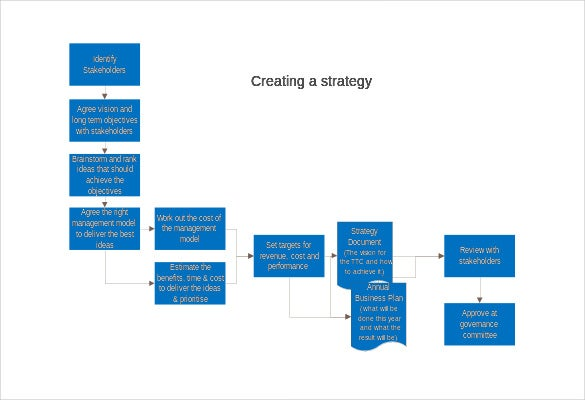 Business strategy template 14 word pdf ppt documents download educationc if you have to know about the various steps involved in developing a standard business strategy this template here would be really cheaphphosting Choice Image