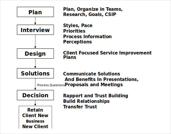 11 ways to improve business development template