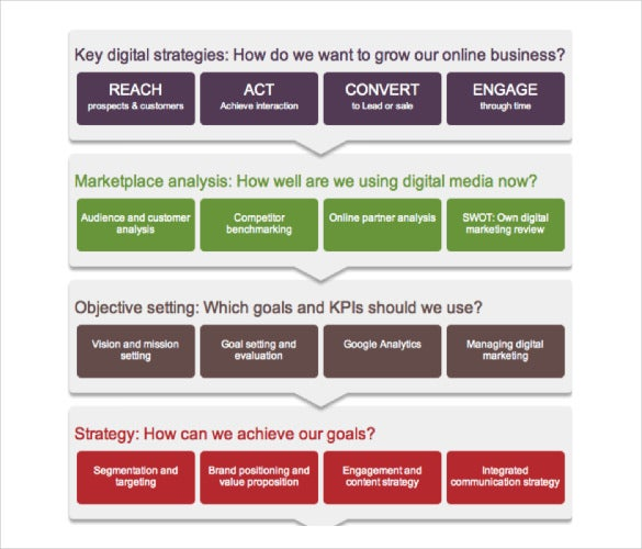 Digital Marketing Strategy Template   Word Excel Pdf Ppt