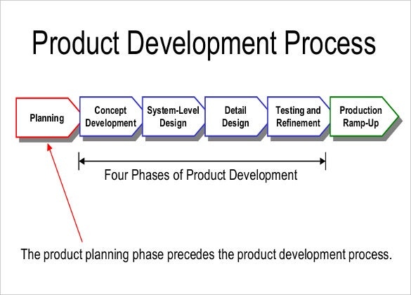 product design development pdf format template