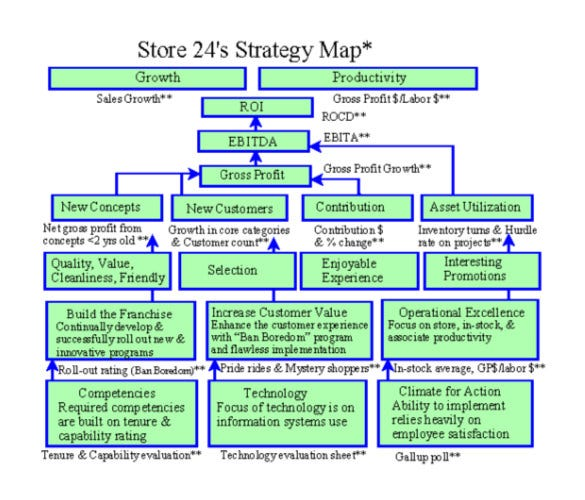 Sample Pdf Template For A Strategy Map Free