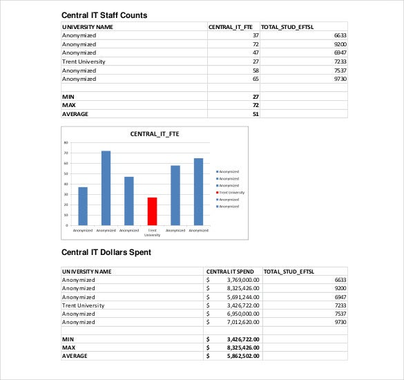 15 it strategy templates free sample example format download