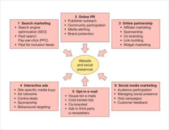 digital marketing plan for a news agency1