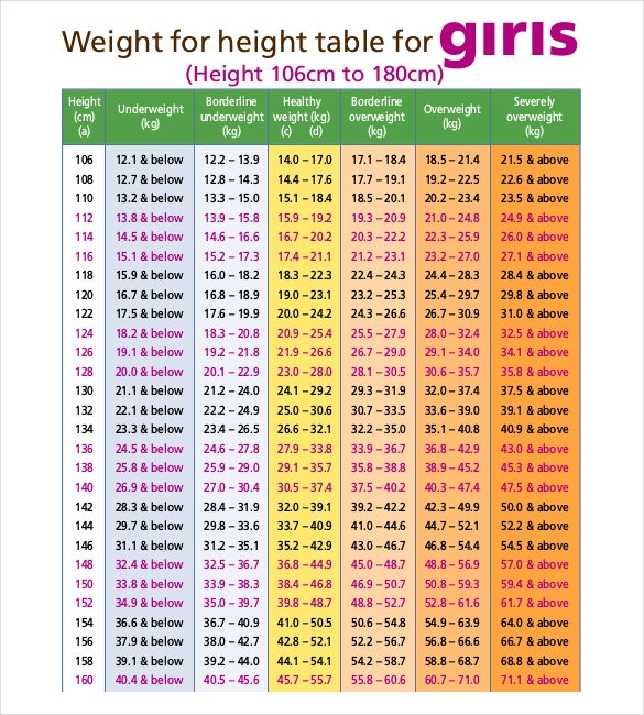 Weight for Height Table Chart for Girls in PDF Document