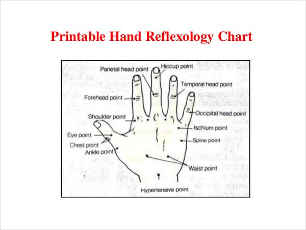 Printable Hand Reflexology Chart PDF Template