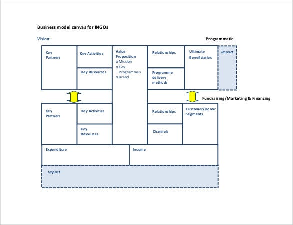business model canvas customer relationships