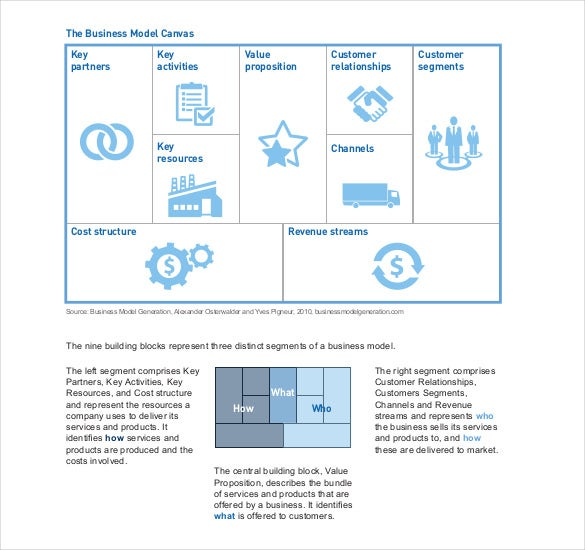 business model canvas it department